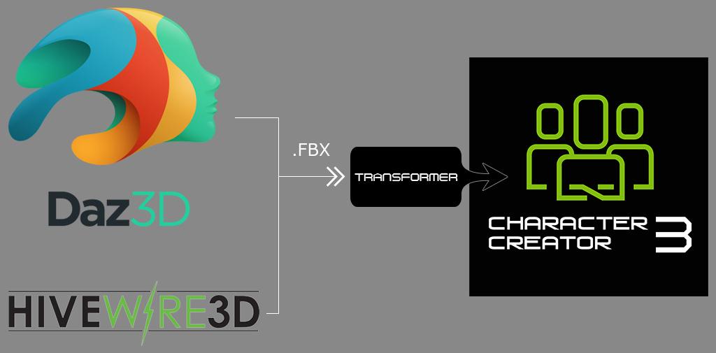 Character Creator Online Manual - Transformer